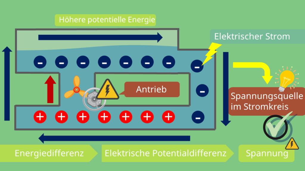 elektrische Spannung - Vergleich anhand eines Wassermodells