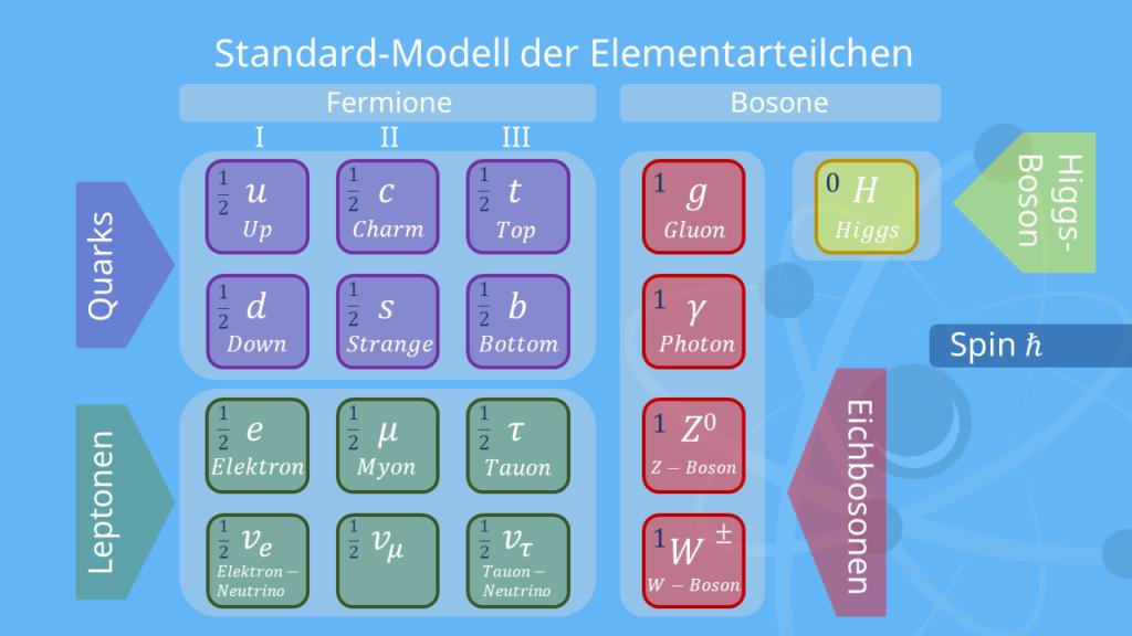 Elementarteilchen Standard-Modell