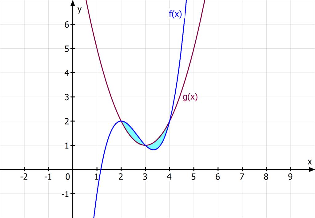 Fläche zwischen Graphen Integral Flächenintegral