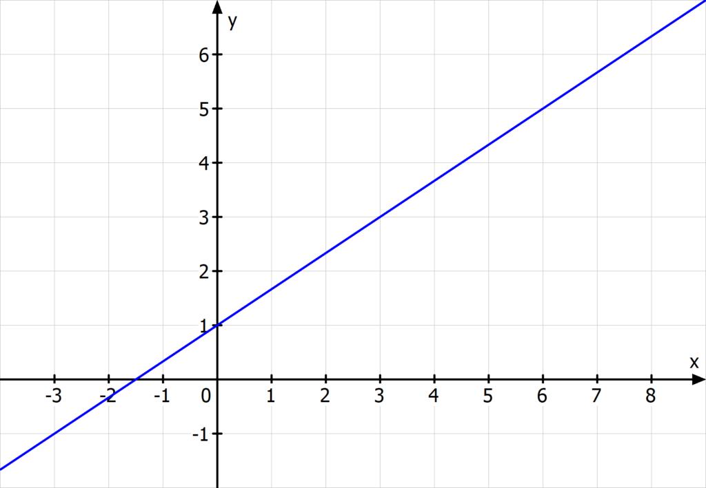 Gerade lineare Funktion Koordinatensystem