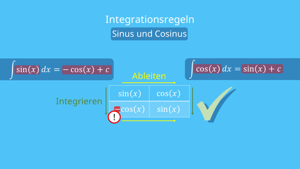 Integrationsregeln Sinus Cosinus Merkhilfe