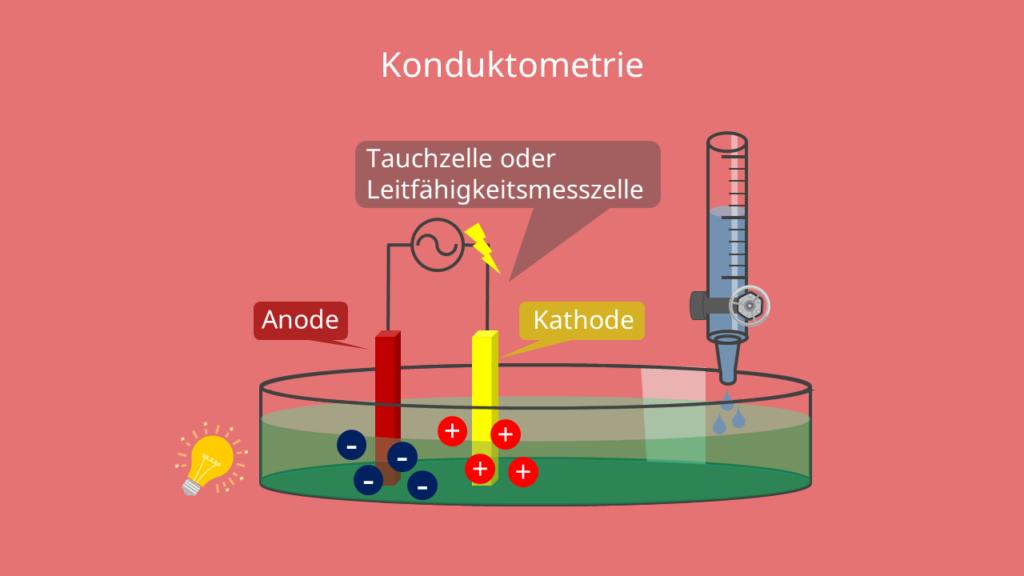 Schematischer Aufbau der Konduktometrie