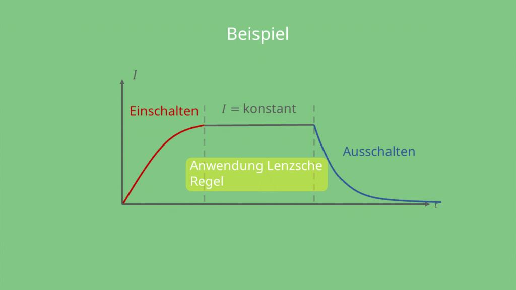 Messung des Stroms in der Schaltung - Graphik, Lenzsche Regel