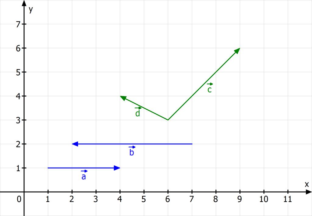 linear abhängig, linear unabhängig, linear abhängige Vektoren, linear unabhängige Vektoren