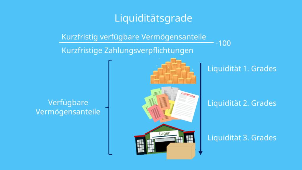 Liquiditätsgrade und Formel, 1. Grades, 2. Grades, 3. Grades