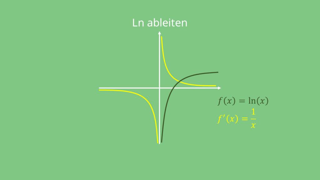 Ln ableiten, ln Ableitung Graph