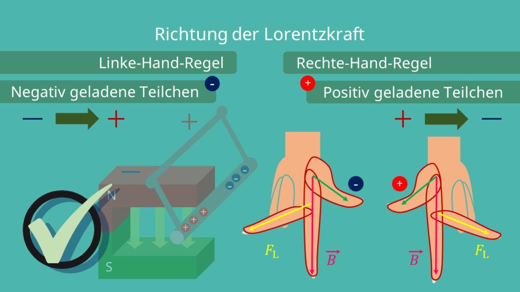 Linke-Hand-Regel und Rechte-Hand-Regel, Lorentzkraft