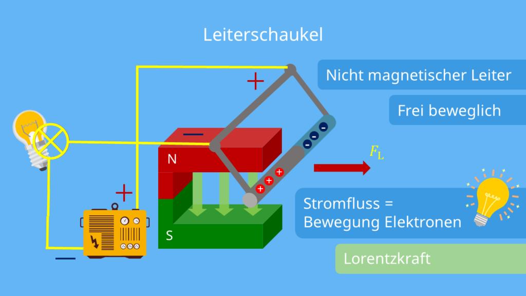 Leiterschaukelversuch - geschlossener Schalter, Lorentzkraft