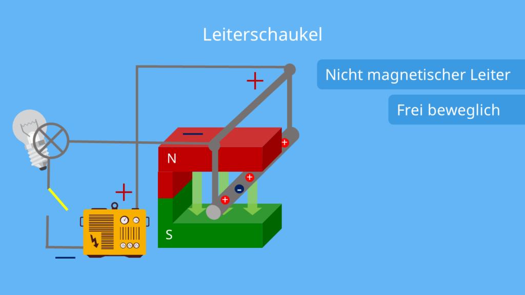 Leiterschaukelversuch - offener Schalter, Lorentzkraft