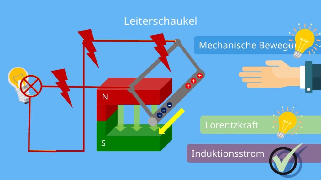 Leiterschaukelversuch - ohne Spannungsquelle, Lorentzkraft