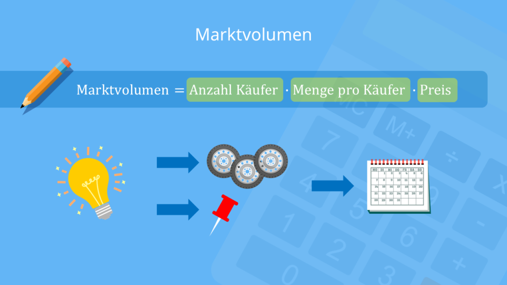 Marktvolumen, Marktgröße, Definition, Formel