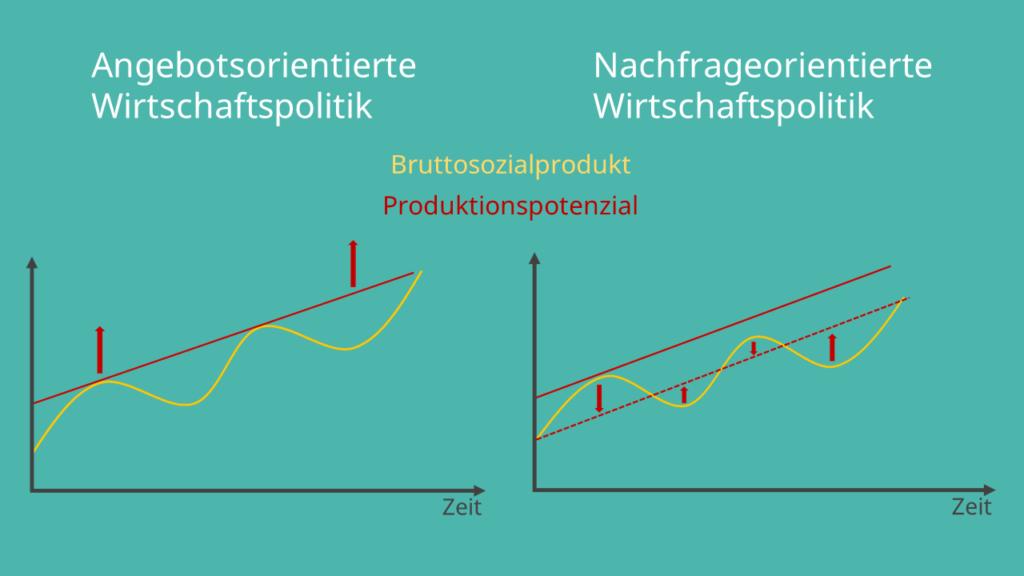 Angebotsorientierte Wirtschaftspolitik, nachfrageorientierte Wirtschaftspolitik