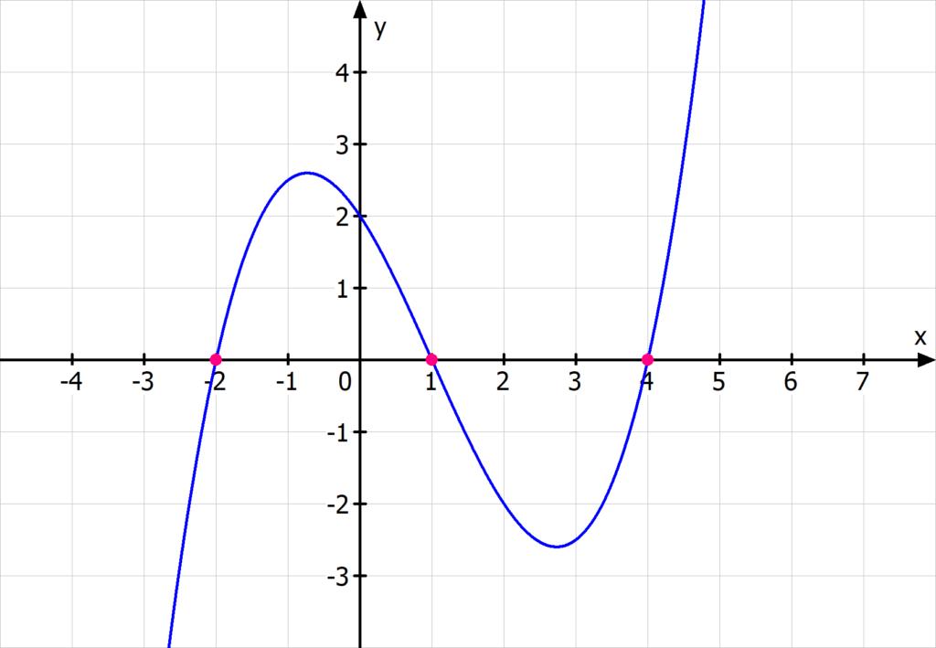 Nullstellen Funktion 3. Grades, kubische Gleichung Funktion dritten Grades