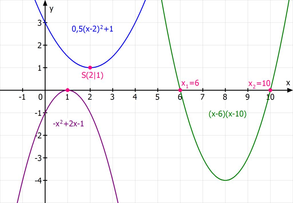 Parabel, Parabeln, Nullstellen Parabel, quadratische Funktionen, quadratische Funktion