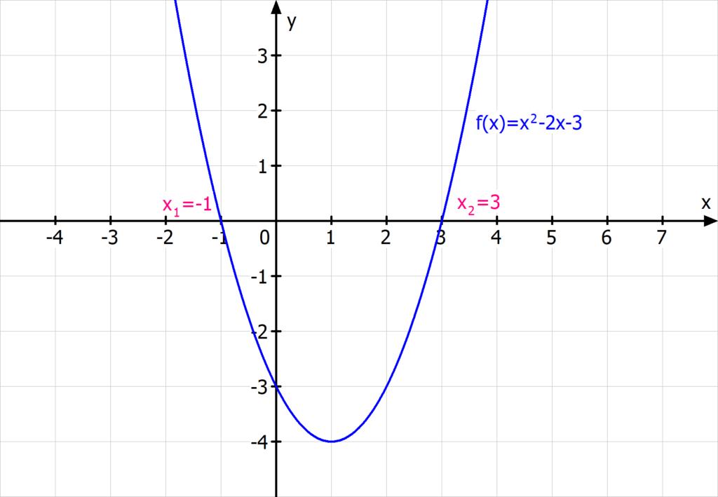 Nullstellen Parabel Normalform