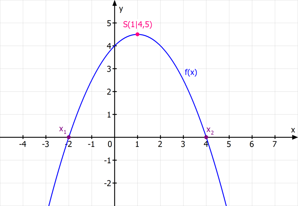 Funktionsgleichung berechnen Parabel Scheitel Nullstellen