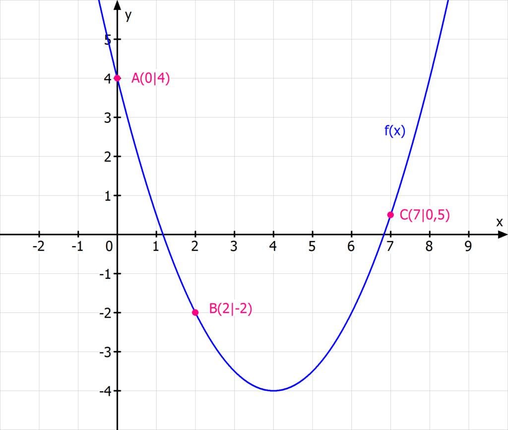 quadratische Funktion drei Punkte