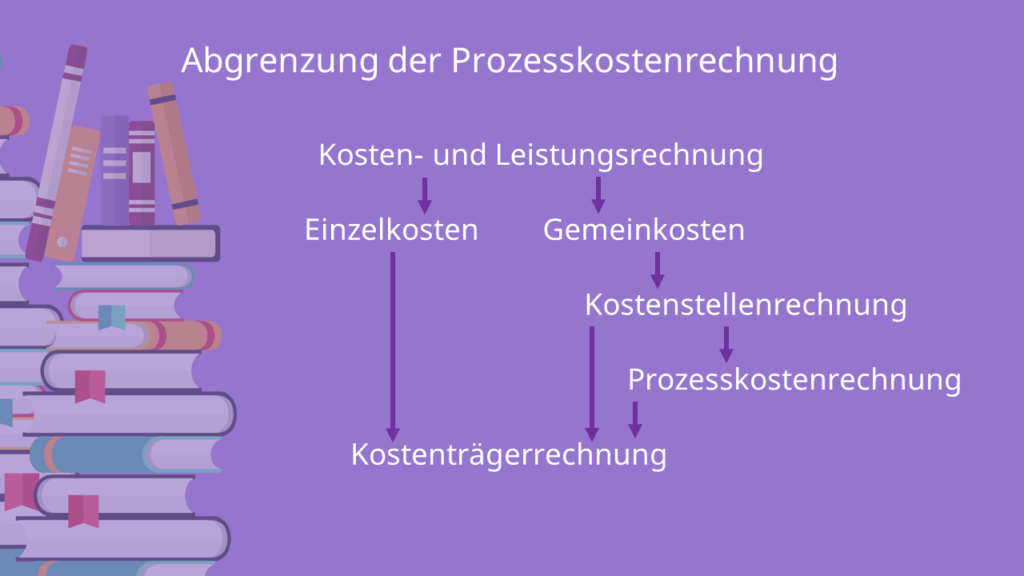 Abgrenzung der Prozesskostenrechnung von der Kostenstellenrechnung