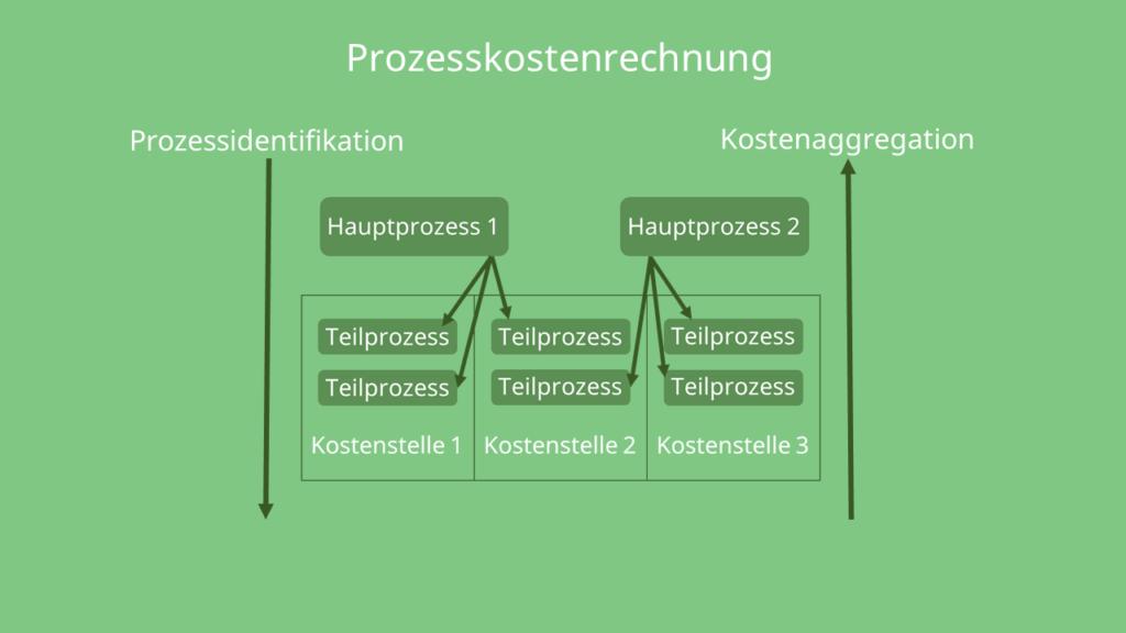 Einteilung in Hauptprozesse und Teilprozesse, Prozessidentifizierung, Kostenaggregation