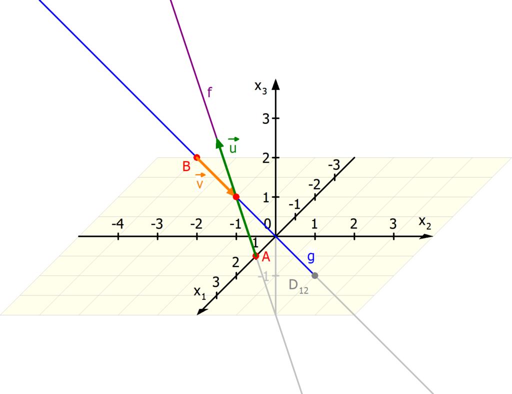 schnittpunkt zweier Geraden Raum 3 d