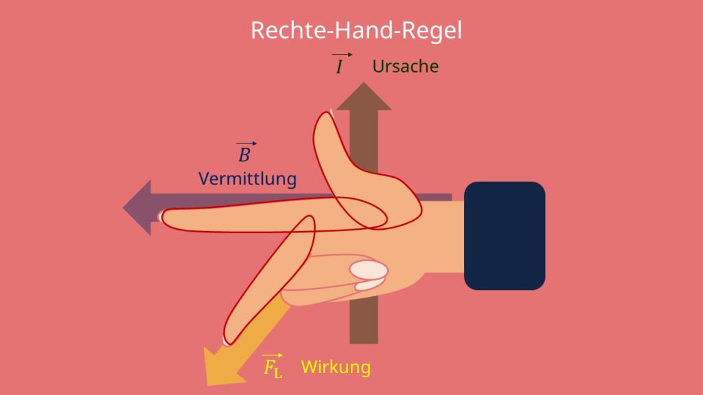 Rechte-Hand-Regel, Anwendung, Ursache, Vermittlung, Wirkung, UVW-Regel