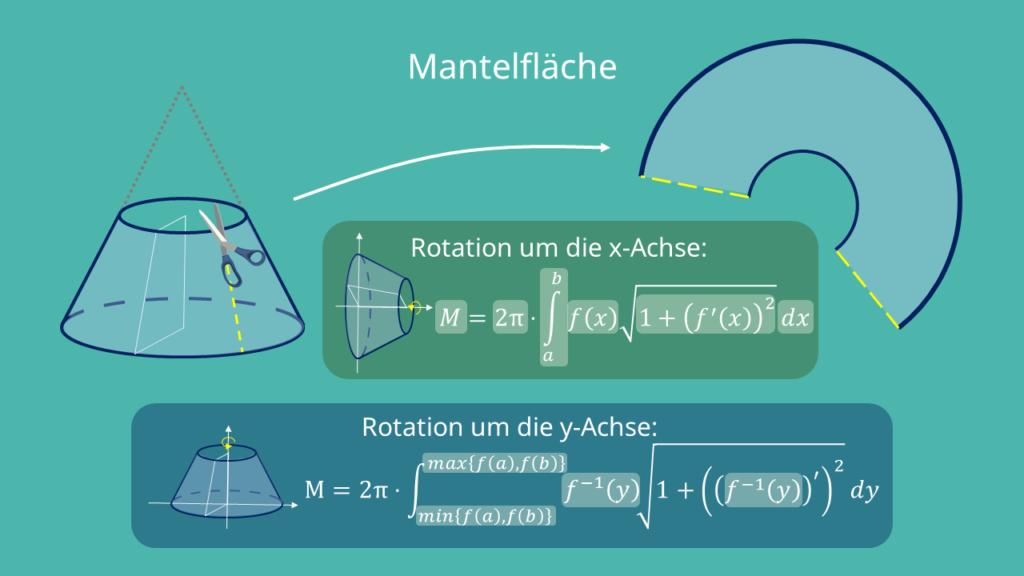 Rotationskörper - Mantelfläche berechnen, Formel