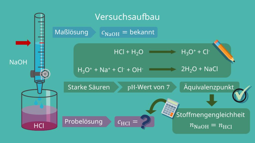 Versuchsaufbau, Säure Base Titration