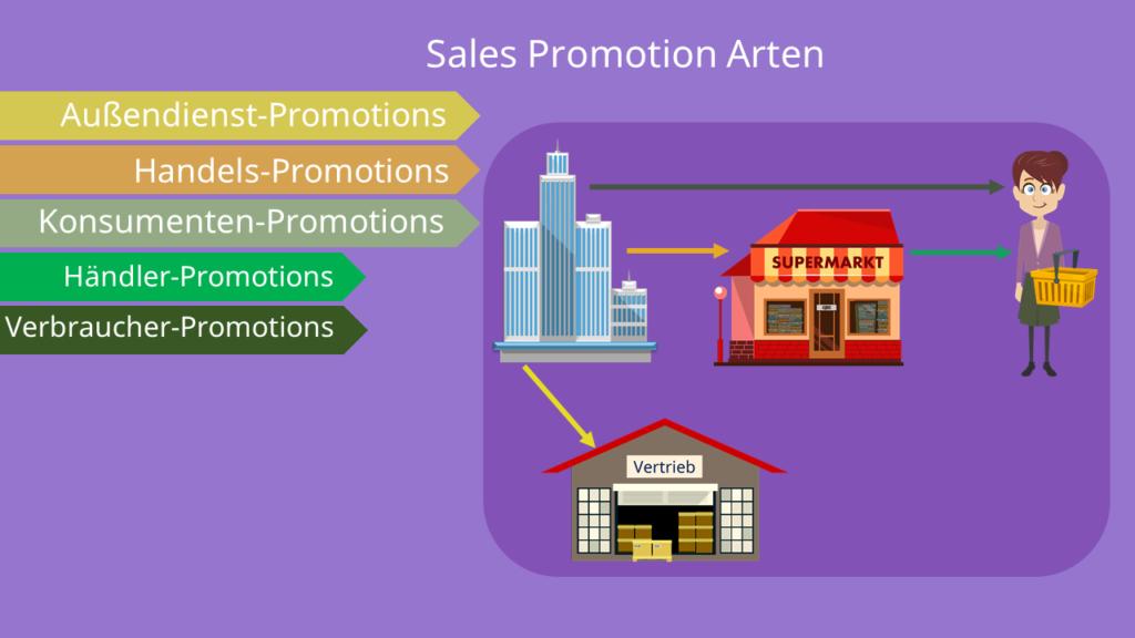 Sales Promotion - Arten, Verkaufsförderung,  Arten und Beispiele