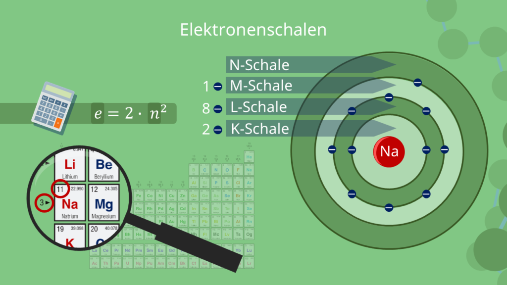 Schalenmodell - Natrium