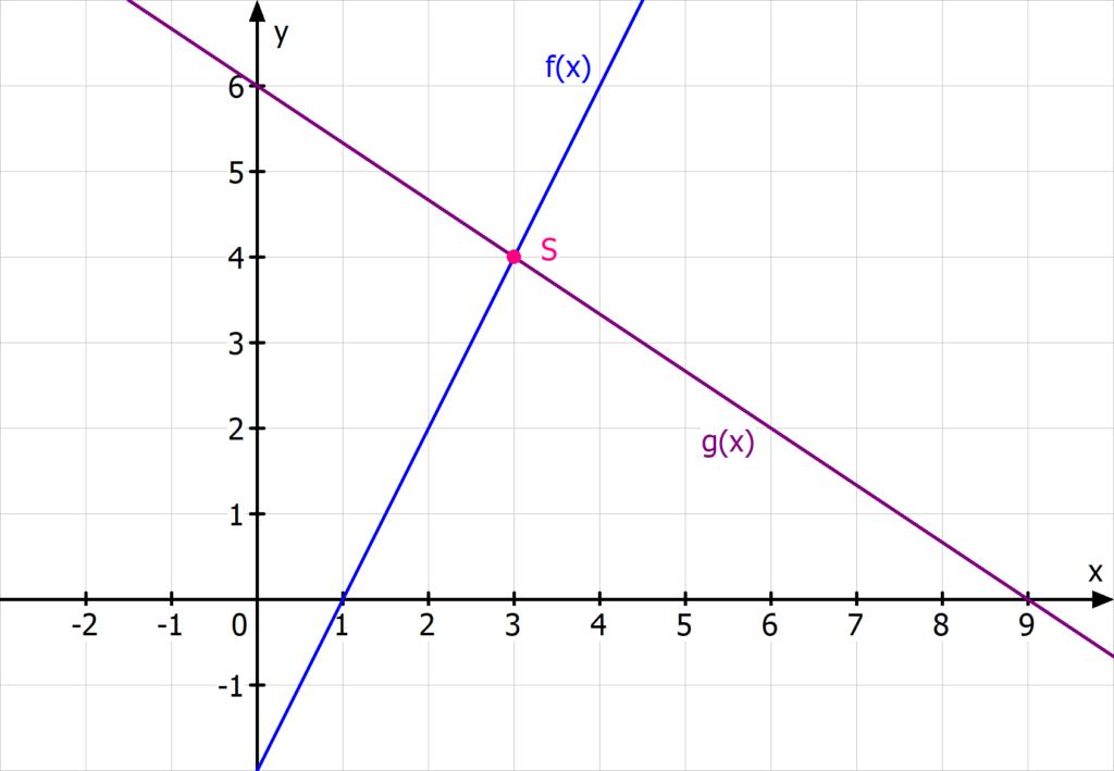Schnittpunkt zweier Geraden lineare Funktionen