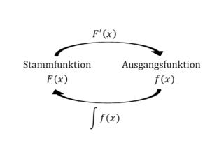 Hauptsatz der Integral- und Differentialrechnung, HDI, Integrieren, Stammfunktion