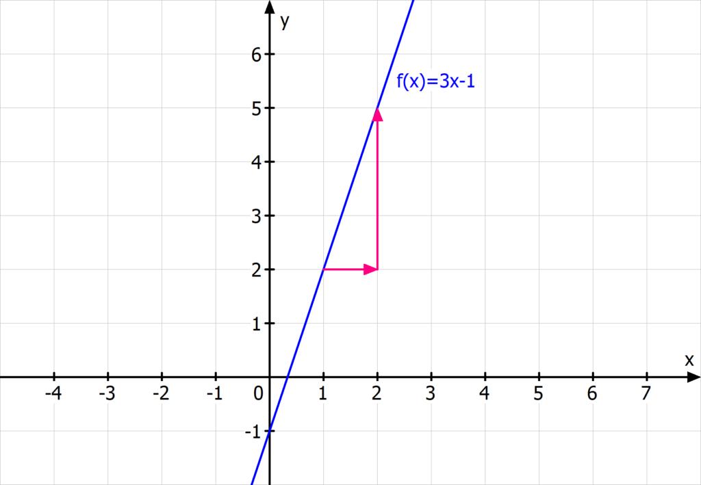 Steigung lineare Funktion Gerade Steigungsdreieck