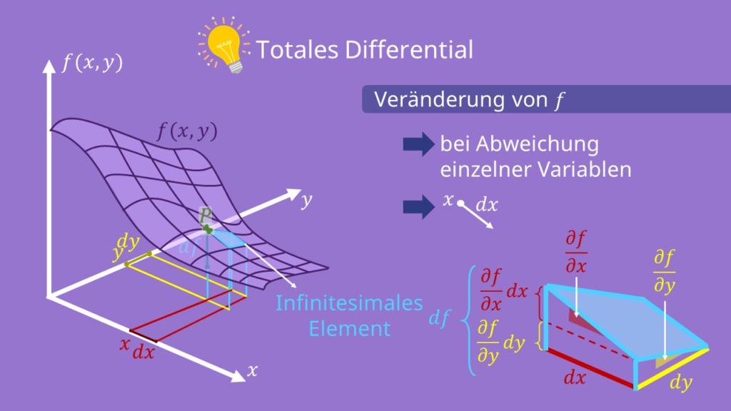 Totales Differential - grafische Darstellung
