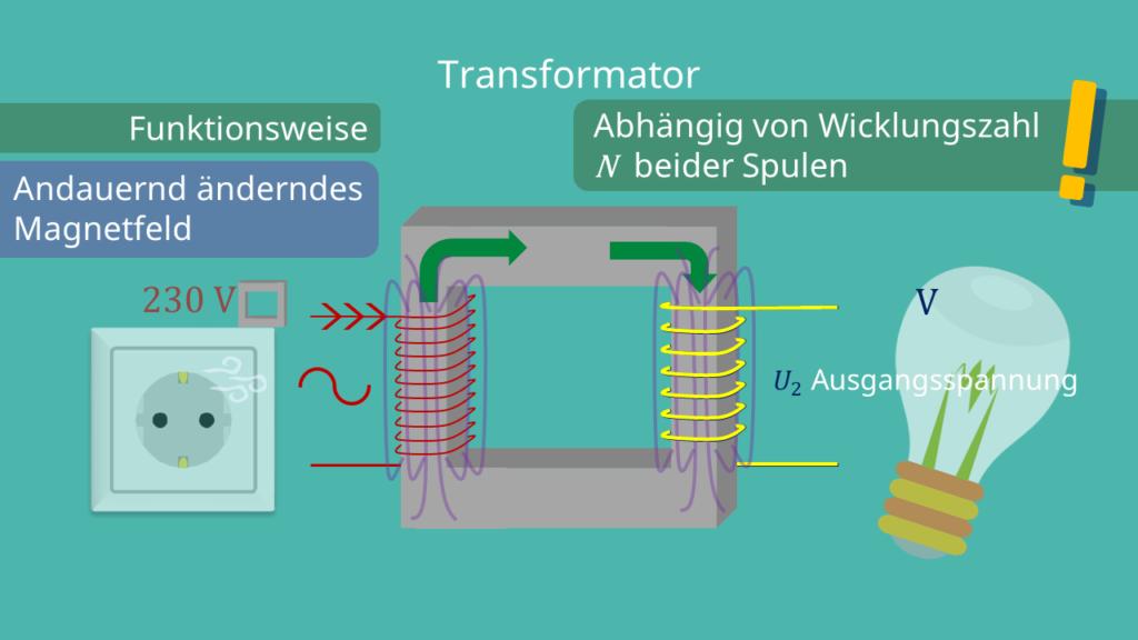 Transformator Aufbau, Funktionsweise, Spule, Magnet