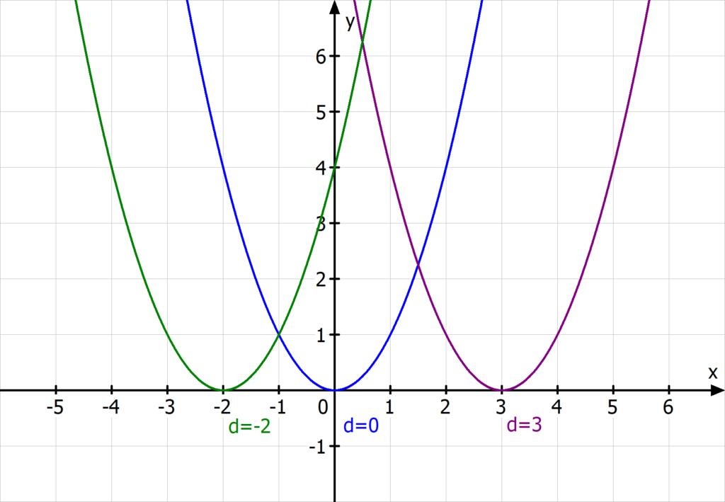 Verschiebung x Richtung Parabel Normalparabel