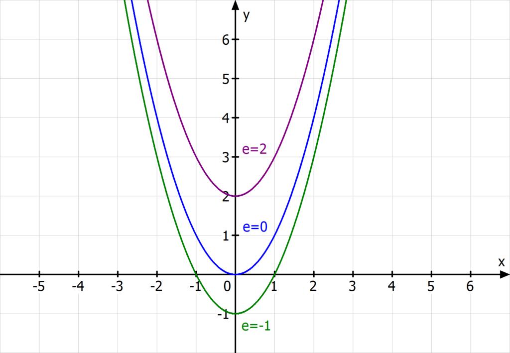 Verschiebung parabel, Verschiebung in y-Richtung, x^2+e