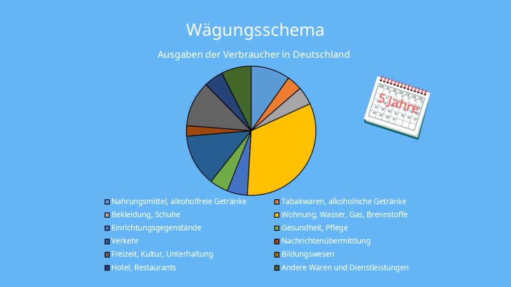Wägungsschema - Warenkorb Deutschland, Warenkorb Deutschland 2020, Wägungsschema