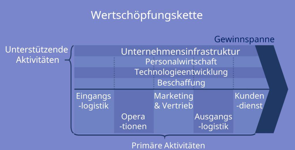 Wertschöpfungskette - Grundmodell nach Porter