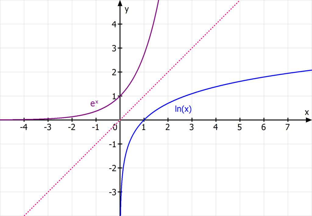 e hoch x lnx e Funktion ln Funktion e-Funktion natürlicher logarithmus umkehrfunktion