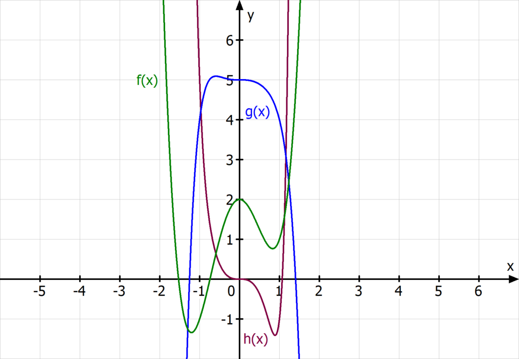 Funktionen gerader Exponent