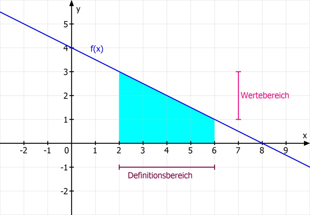 Wertebereich Definitionsbereich lineare Funktion