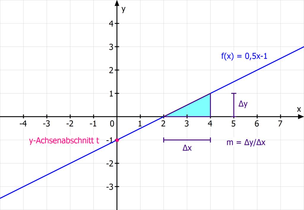 y-Achsenabschnitt Steigung lineare Funktion Gerade