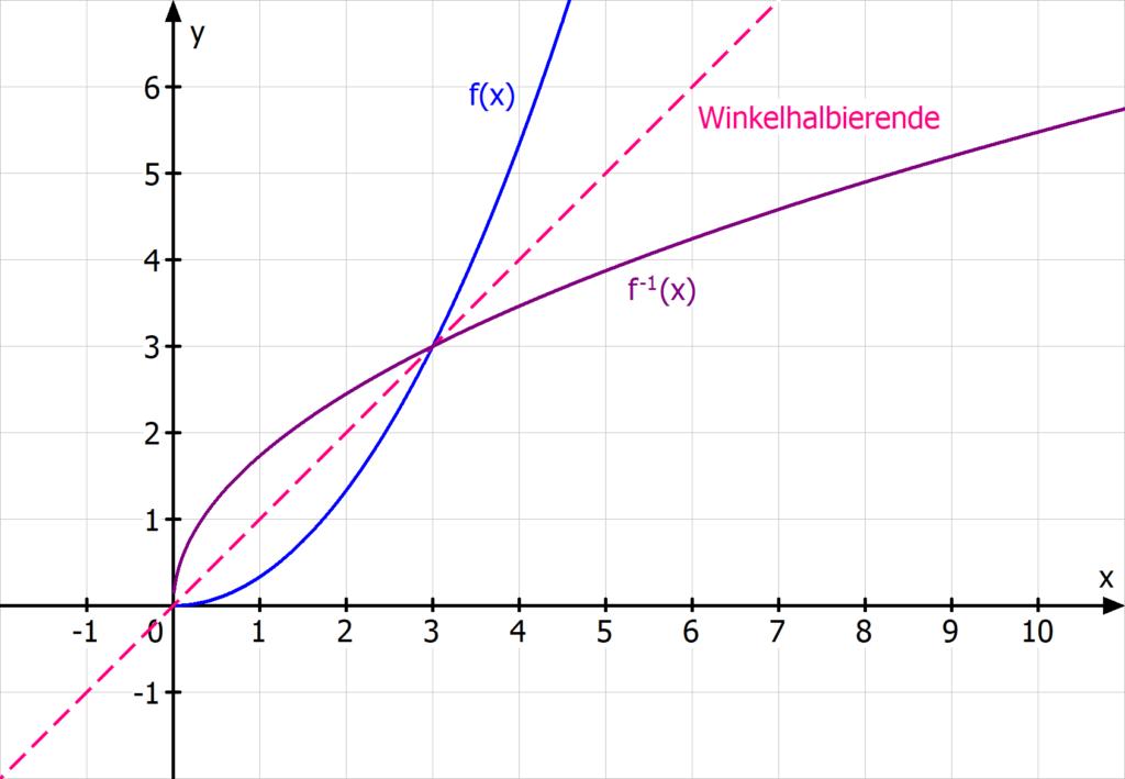 Wurzelfunktion, quadratische Funktion, Umkehrfunktion