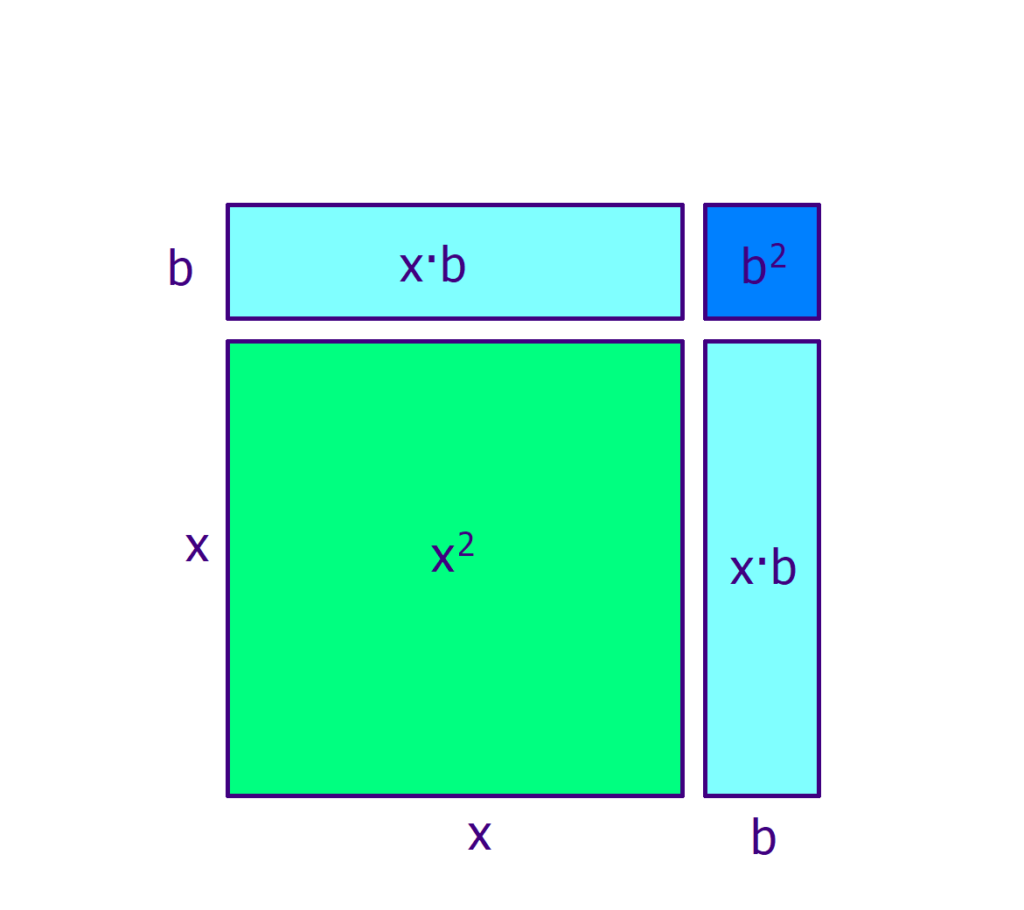 quadratische Ergänzung binomische Formel