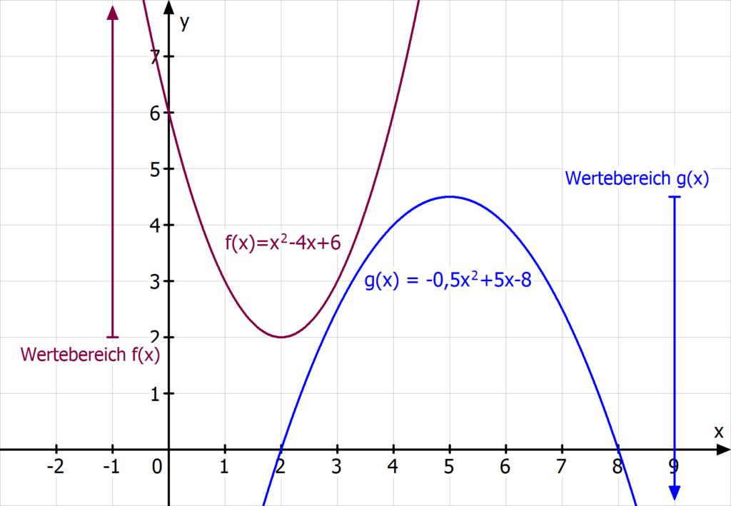 Wertebereich quadratische Funktion Parabel
