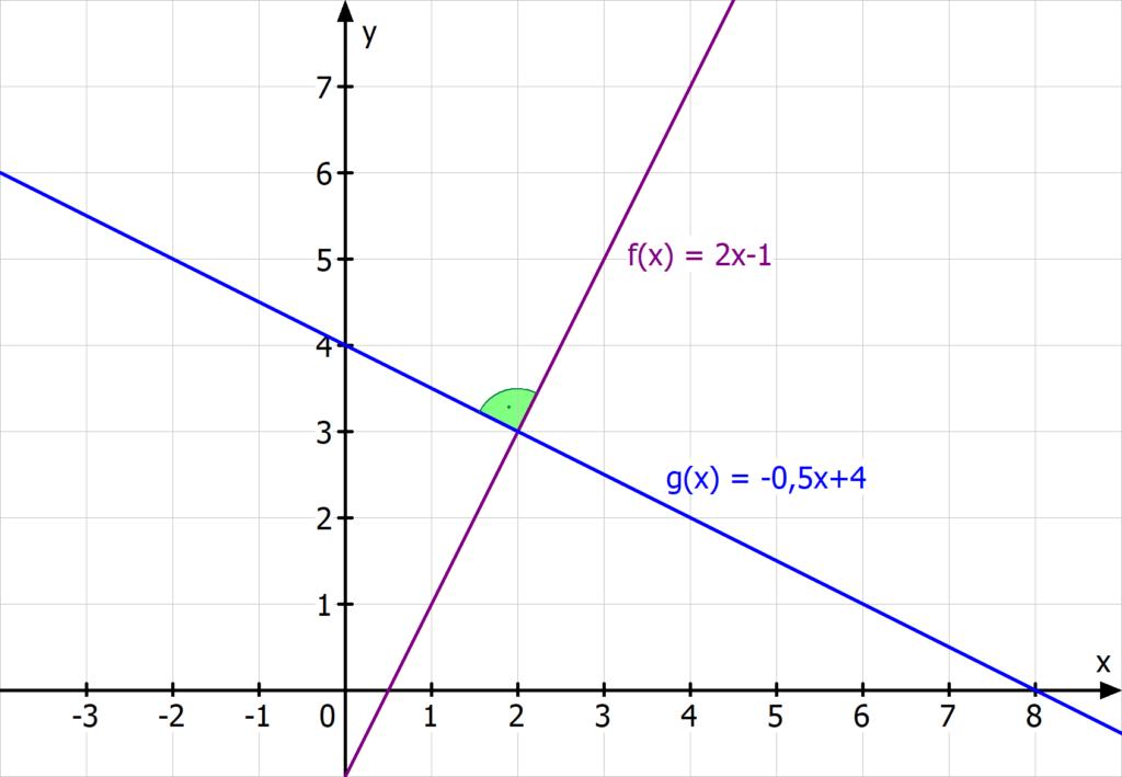 Schnittwinkel lineare Funktion rechter Winkel Steigung 90°