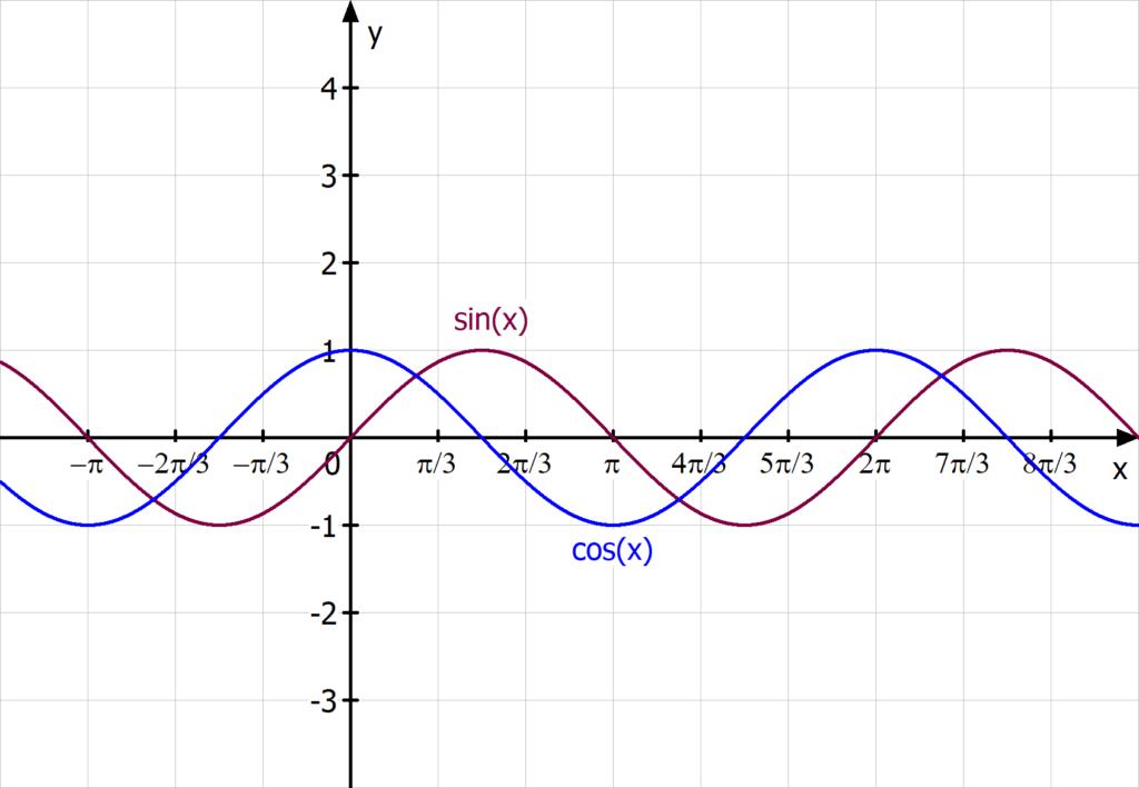 Sinus und Cosinus, Definitionsbereich trigonometrischer Funktionen, Trigonometrische funktionen