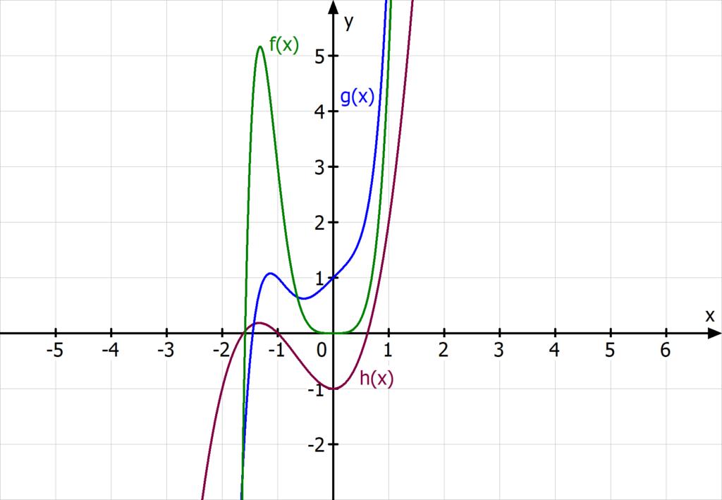 Funktionen ungerader Exponent, Wertemenge