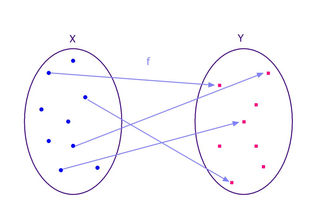 Abbildung Mengen, Funktion