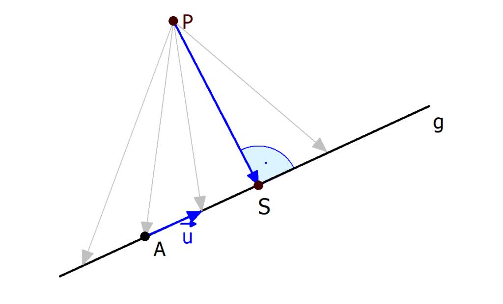 Abstand Punkt Gerade, laufender Punkt, Lotfußpunktverfahren, Lotverfahren